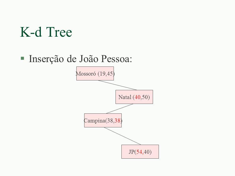 K-d Tree Inserção de João Pessoa: Mossoró (19,45) Natal (40,50)