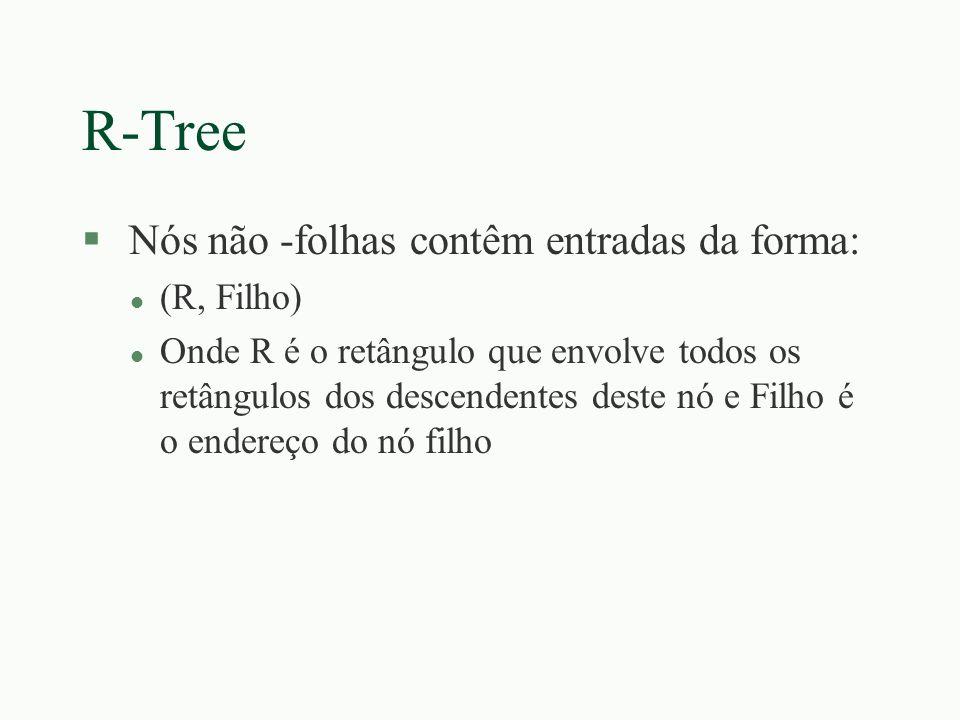 R-Tree Nós não -folhas contêm entradas da forma: (R, Filho)