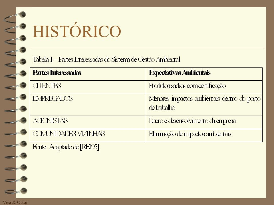 HISTÓRICO Vera & Oscar