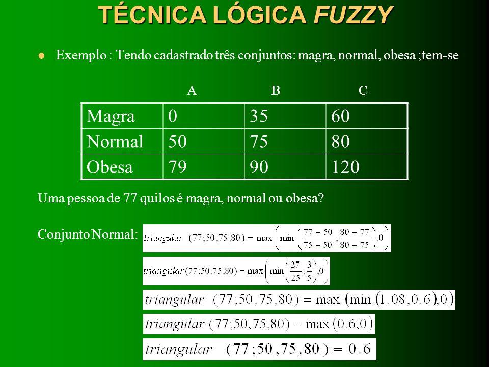 TÉCNICA LÓGICA FUZZY Magra 35 60 Normal 50 75 80 Obesa 79 90 120