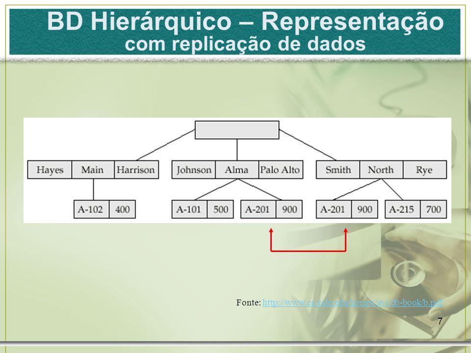 BD Hierárquico – Representação com replicação de dados