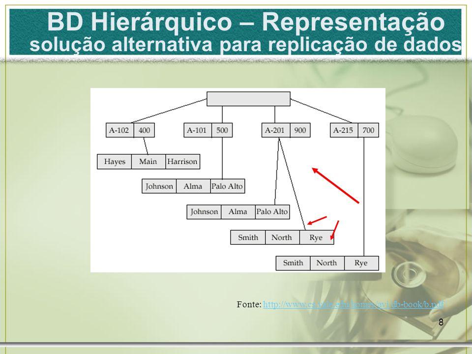 BD Hierárquico – Representação solução alternativa para replicação de dados