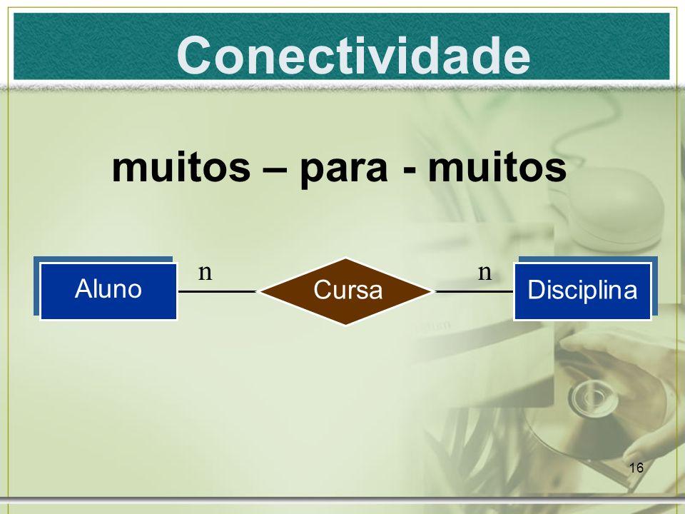 Conectividade muitos – para - muitos n n Aluno Cursa Disciplina