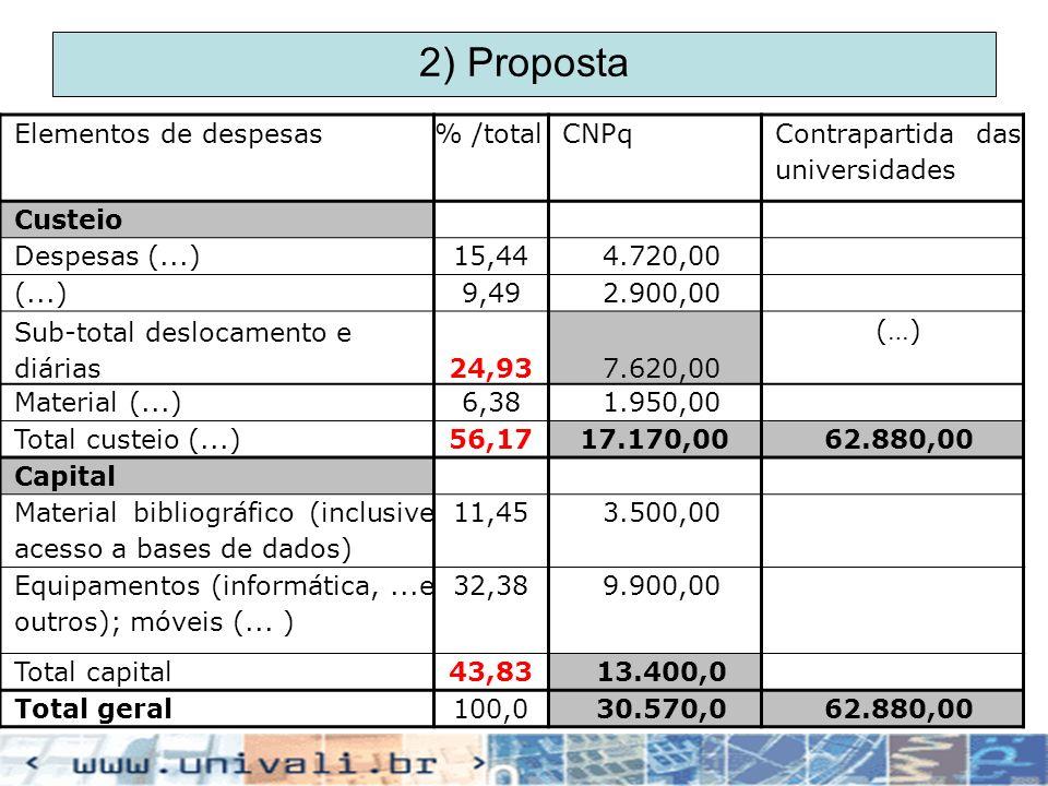 2) Proposta Elementos de despesas % /total CNPq