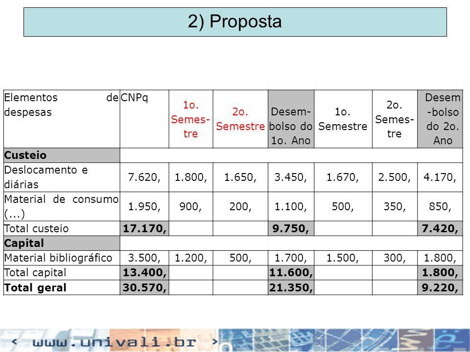 2) Proposta Elementos de despesas CNPq 1o. Semes-tre 2o. Semestre