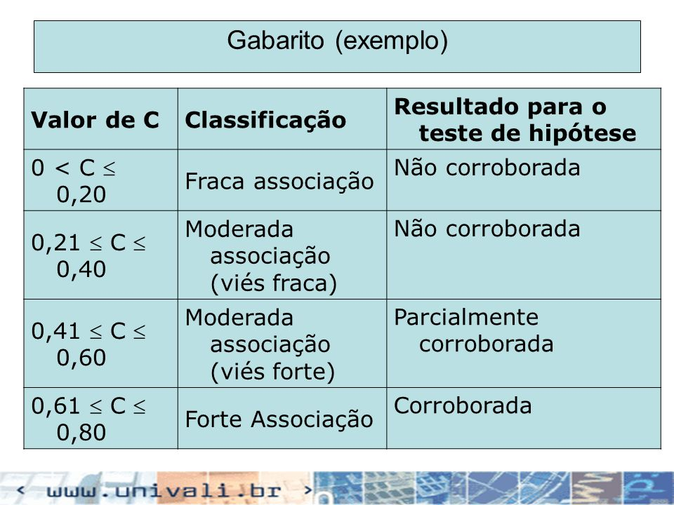 Gabarito (exemplo) Valor de C Classificação