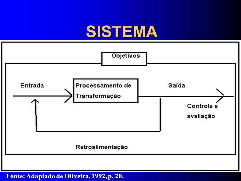 Fonte: Adaptado de Oliveira, 1992, p. 20.