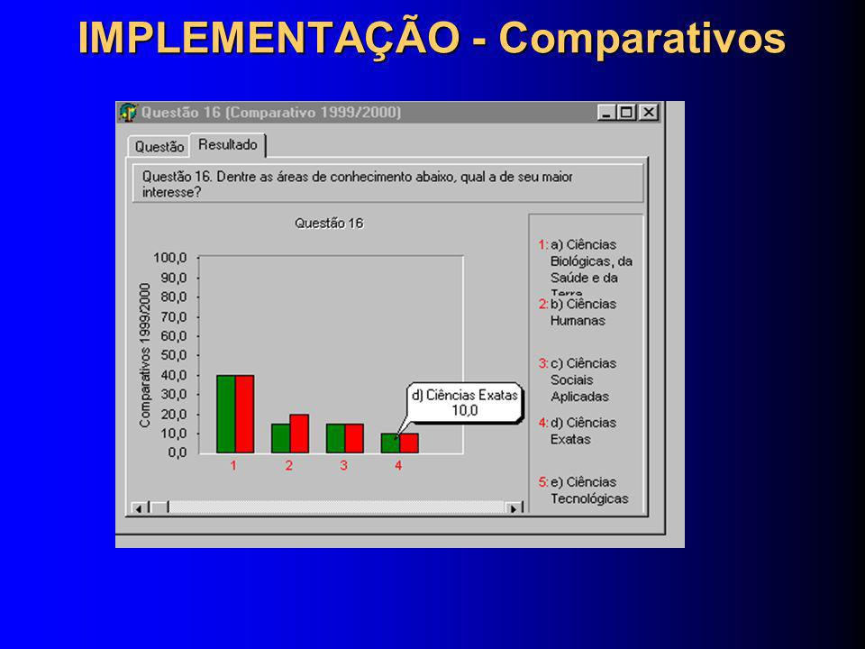 IMPLEMENTAÇÃO - Comparativos