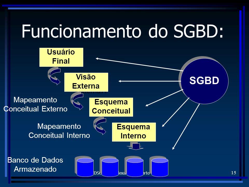 Funcionamento do SGBD: