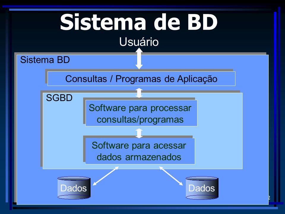 Sistema de BD Usuário Sistema BD Consultas / Programas de Aplicação