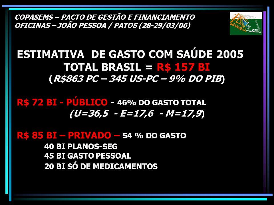 ESTIMATIVA DE GASTO COM SAÚDE 2005 TOTAL BRASIL = R$ 157 BI
