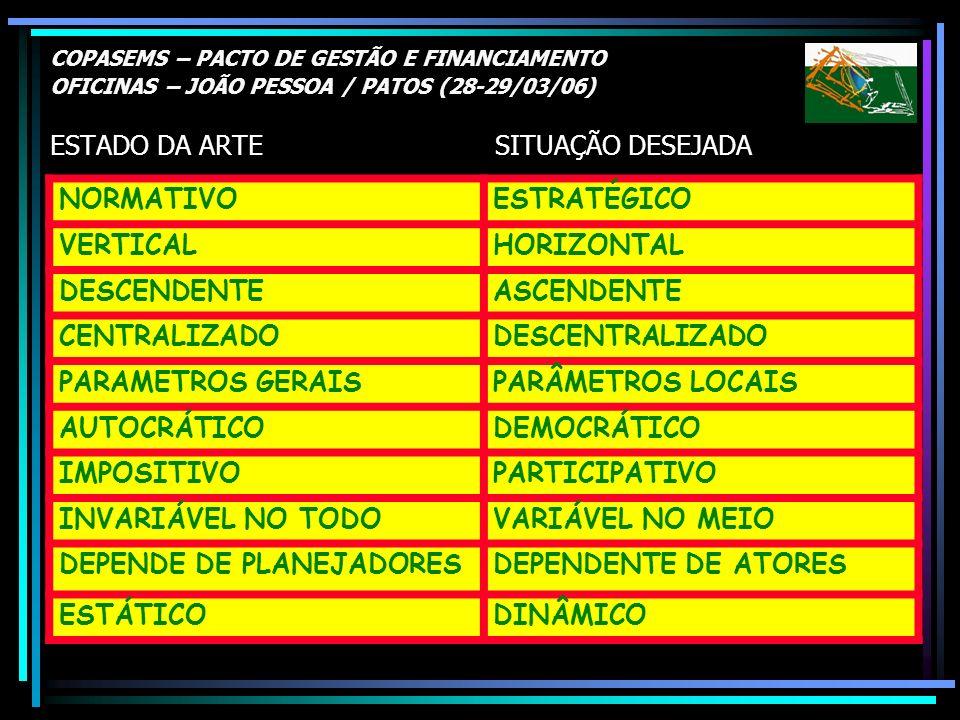 DEPENDE DE PLANEJADORES DEPENDENTE DE ATORES ESTÁTICO DINÂMICO