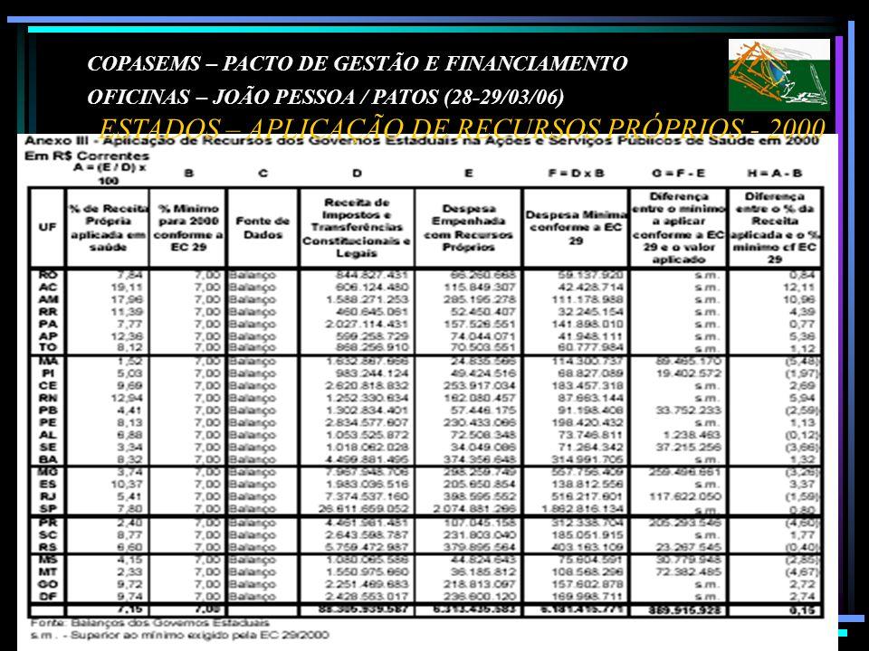 ESTADOS – APLICAÇÃO DE RECURSOS PRÓPRIOS - 2000