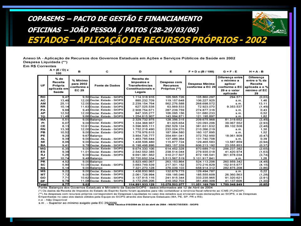 COPASEMS – PACTO DE GESTÃO E FINANCIAMENTO OFICINAS – JOÃO PESSOA / PATOS (28-29/03/06) ESTADOS – APLICAÇÃO DE RECURSOS PRÓPRIOS - 2002