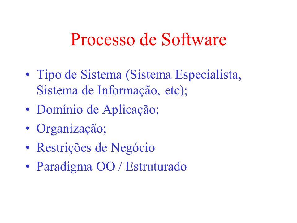 Processo de Software Tipo de Sistema (Sistema Especialista, Sistema de Informação, etc); Domínio de Aplicação;