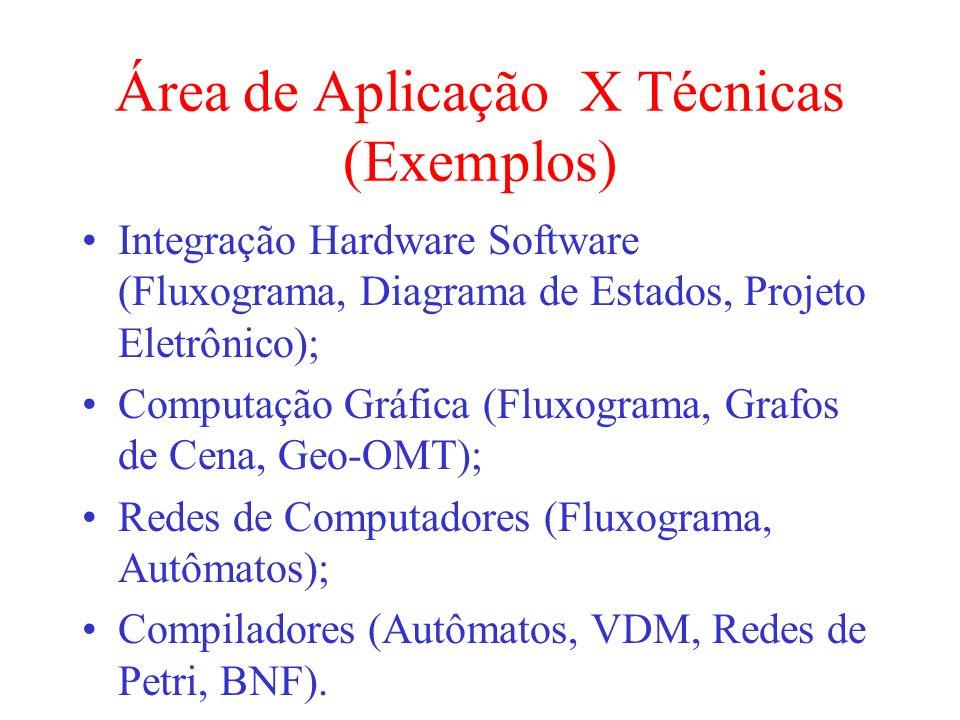 Área de Aplicação X Técnicas (Exemplos)