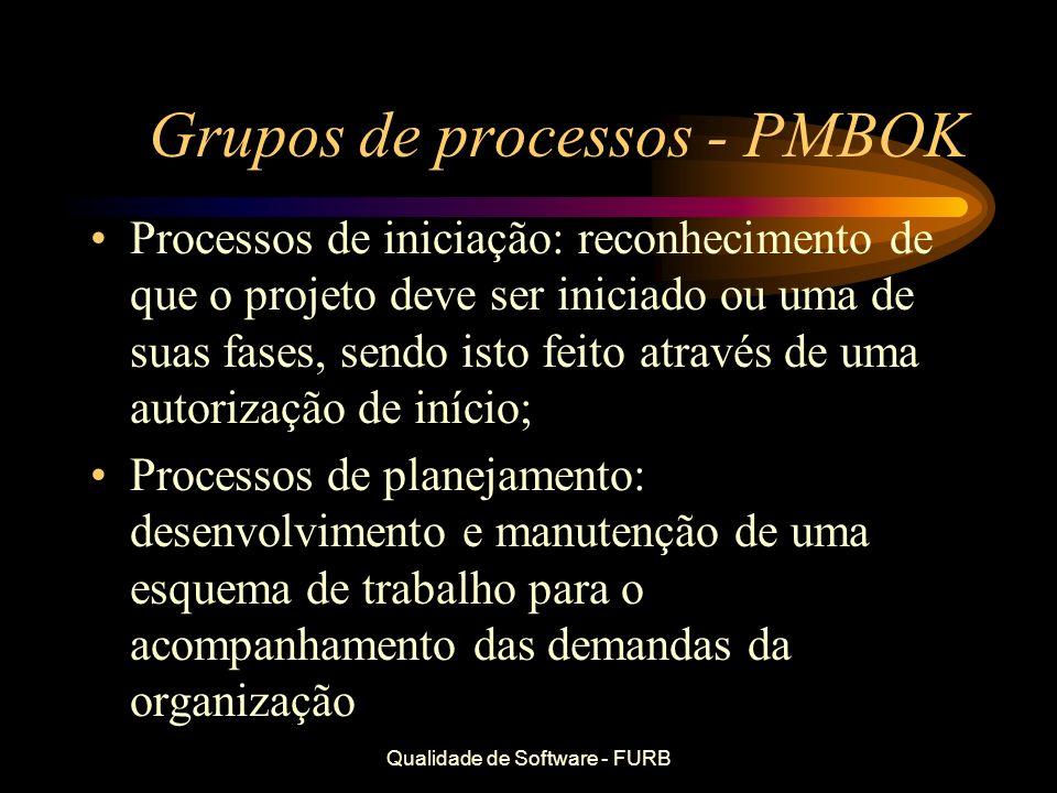 Grupos de processos - PMBOK