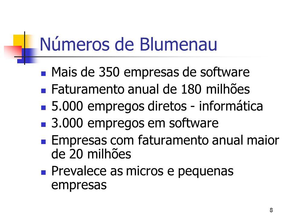 Números de Blumenau Mais de 350 empresas de software