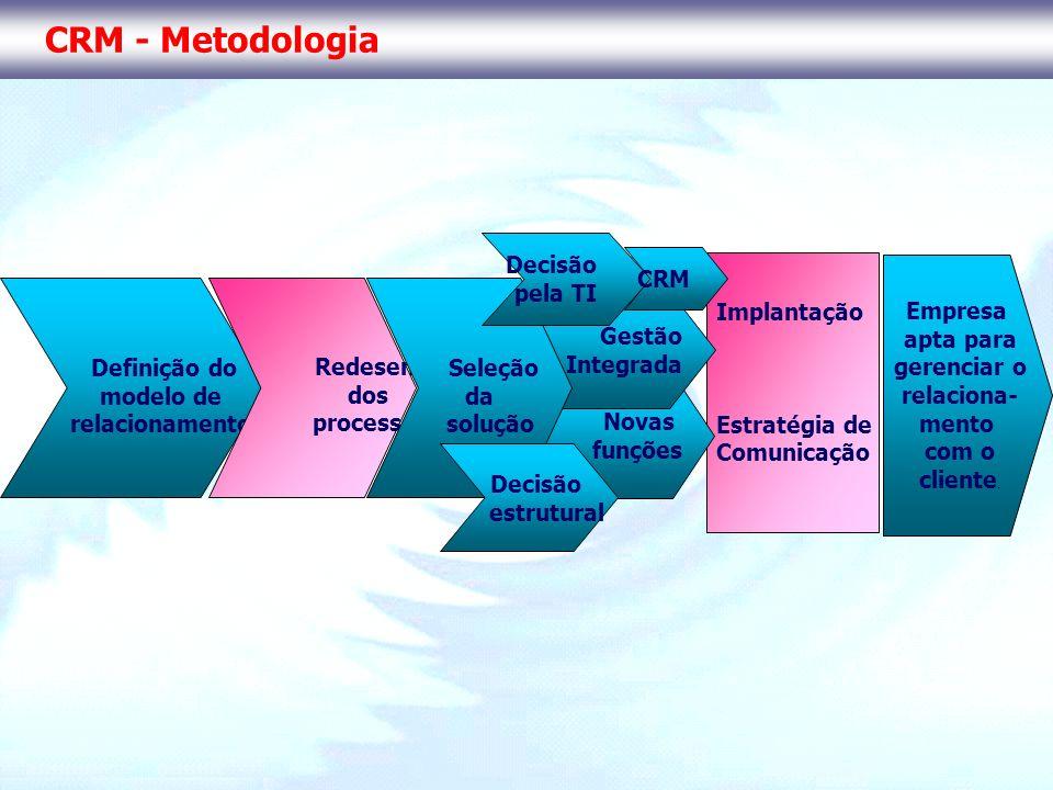 CRM - Metodologia Decisão pela TI CRM Implantação Estratégia de