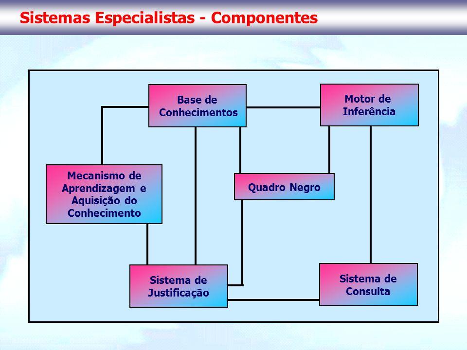 Sistemas Especialistas - Componentes