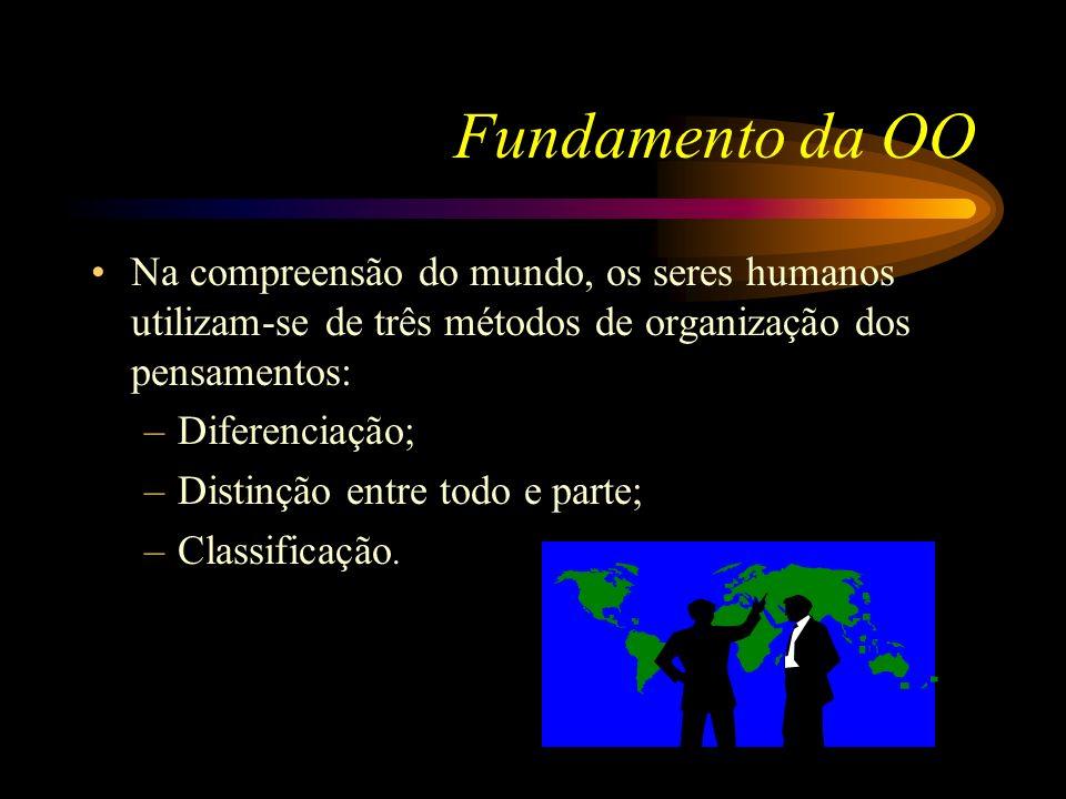 Fundamento da OO Na compreensão do mundo, os seres humanos utilizam-se de três métodos de organização dos pensamentos:
