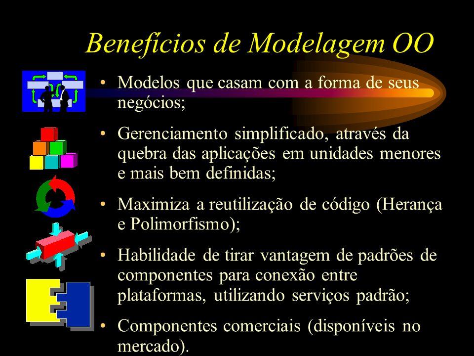 Benefícios de Modelagem OO