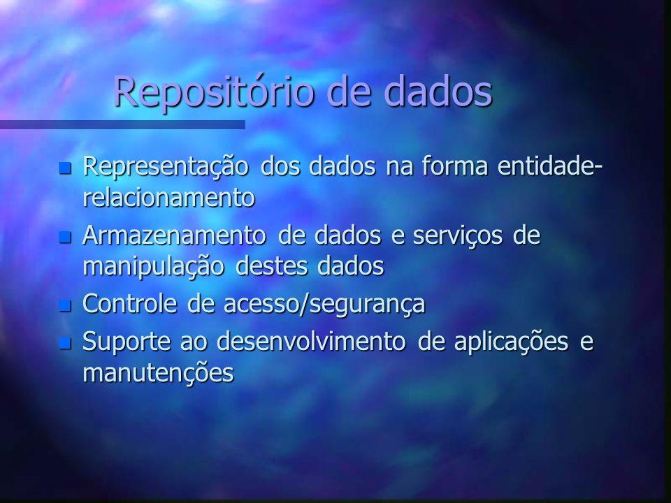 Repositório de dados Representação dos dados na forma entidade-relacionamento. Armazenamento de dados e serviços de manipulação destes dados.