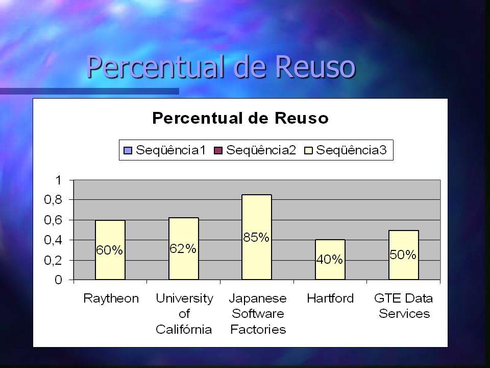 Percentual de Reuso
