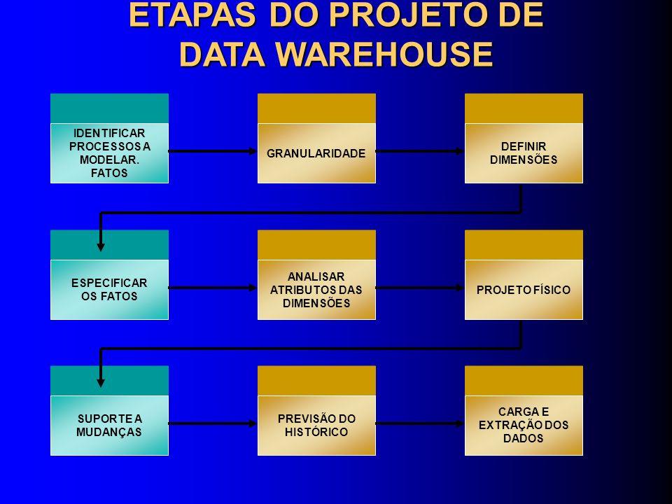ETAPAS DO PROJETO DE DATA WAREHOUSE
