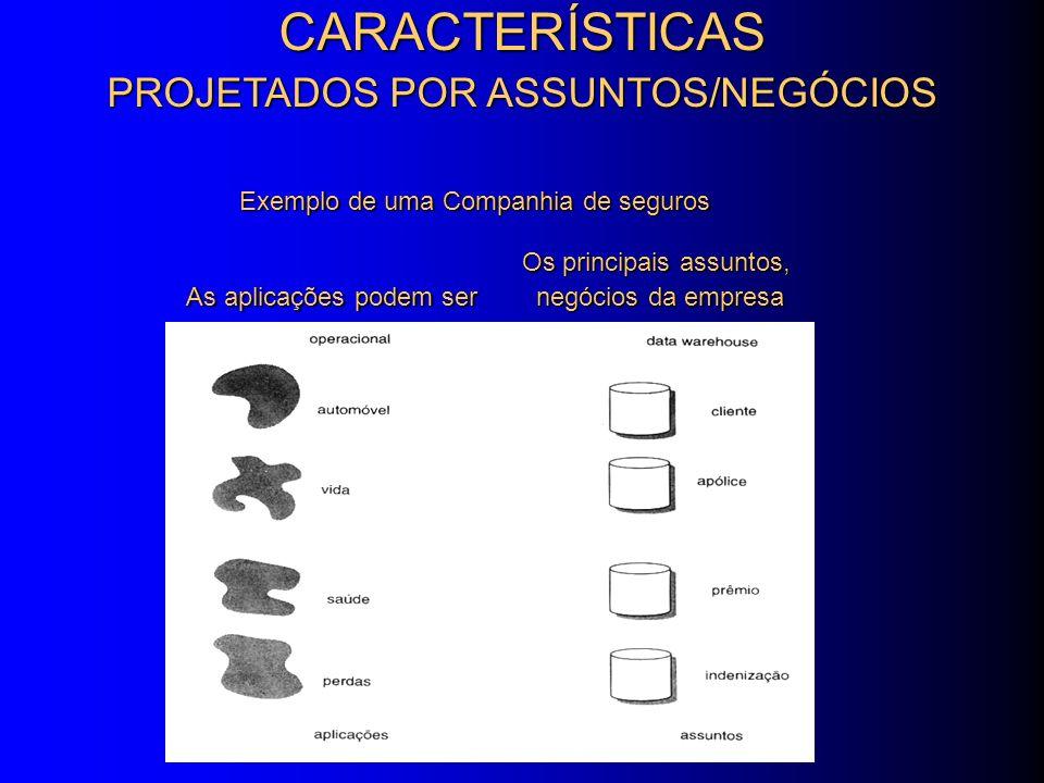 CARACTERÍSTICAS PROJETADOS POR ASSUNTOS/NEGÓCIOS