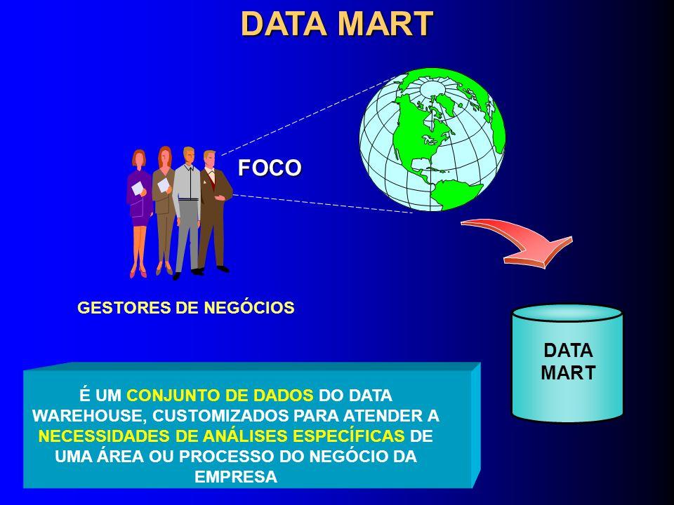 DATA MART FOCO DATA MART GESTORES DE NEGÓCIOS