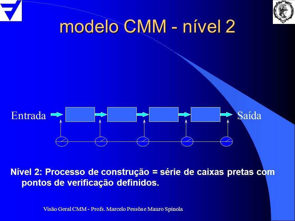 modelo CMM - nível 2 Entrada Saída