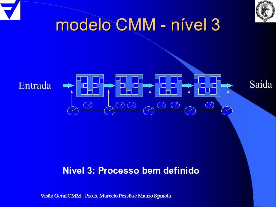 Visão Geral CMM - Profs. Marcelo Pessôa e Mauro Spinola