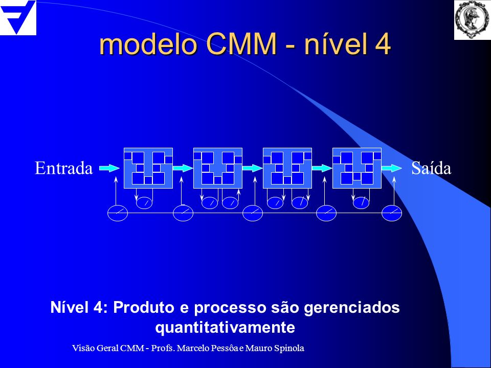Nível 4: Produto e processo são gerenciados quantitativamente
