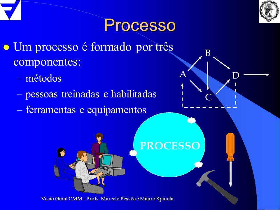 Processo Um processo é formado por três componentes: métodos