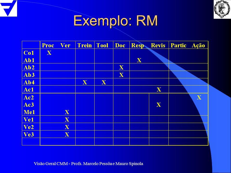 Exemplo: RM