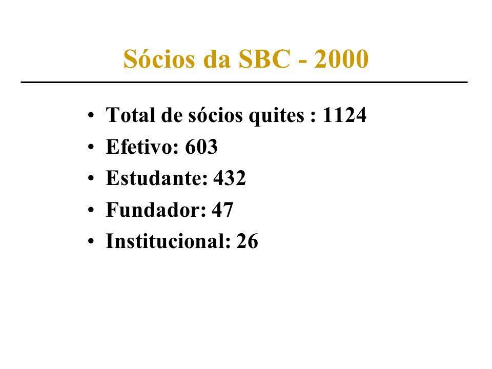 Sócios da SBC - 2000 Total de sócios quites : 1124 Efetivo: 603