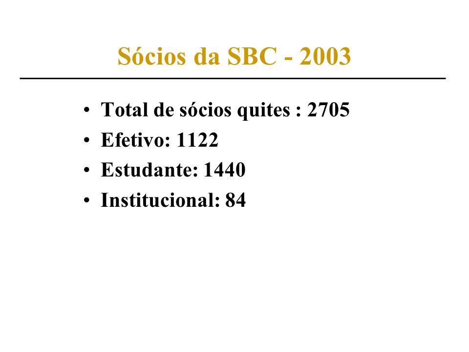 Sócios da SBC - 2003 Total de sócios quites : 2705 Efetivo: 1122