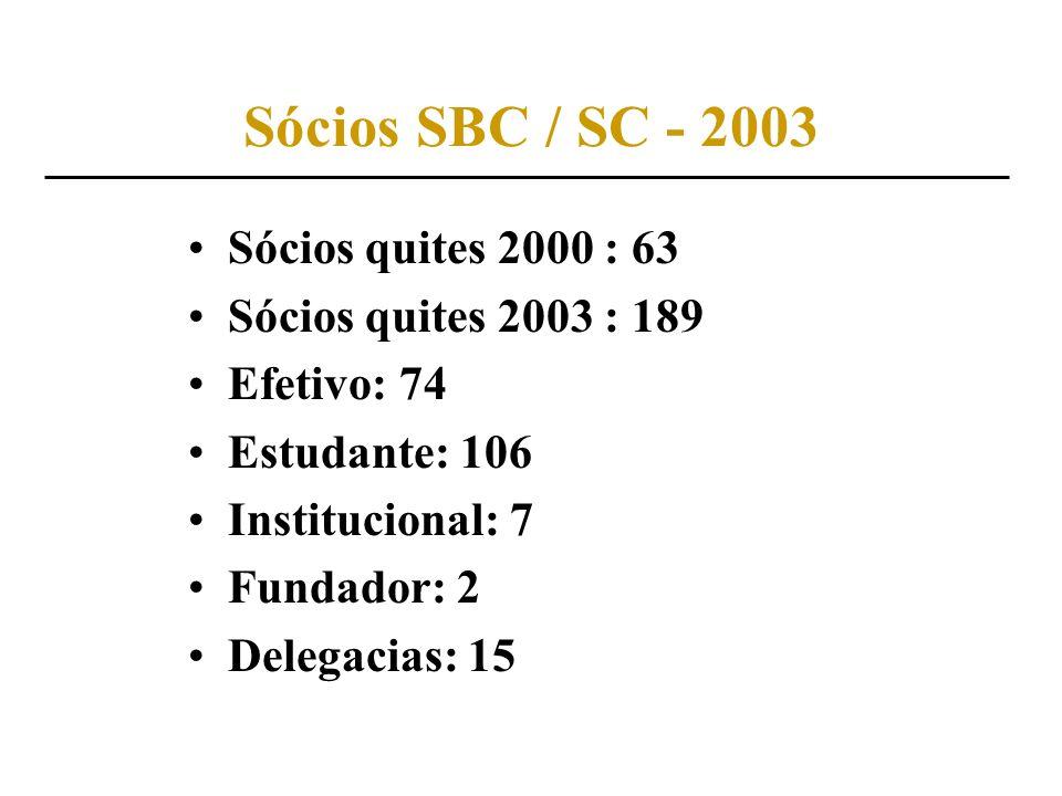 Sócios SBC / SC - 2003 Sócios quites 2000 : 63