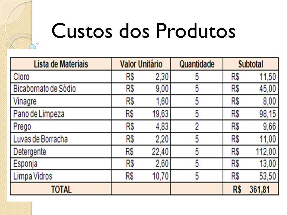 Custos dos Produtos