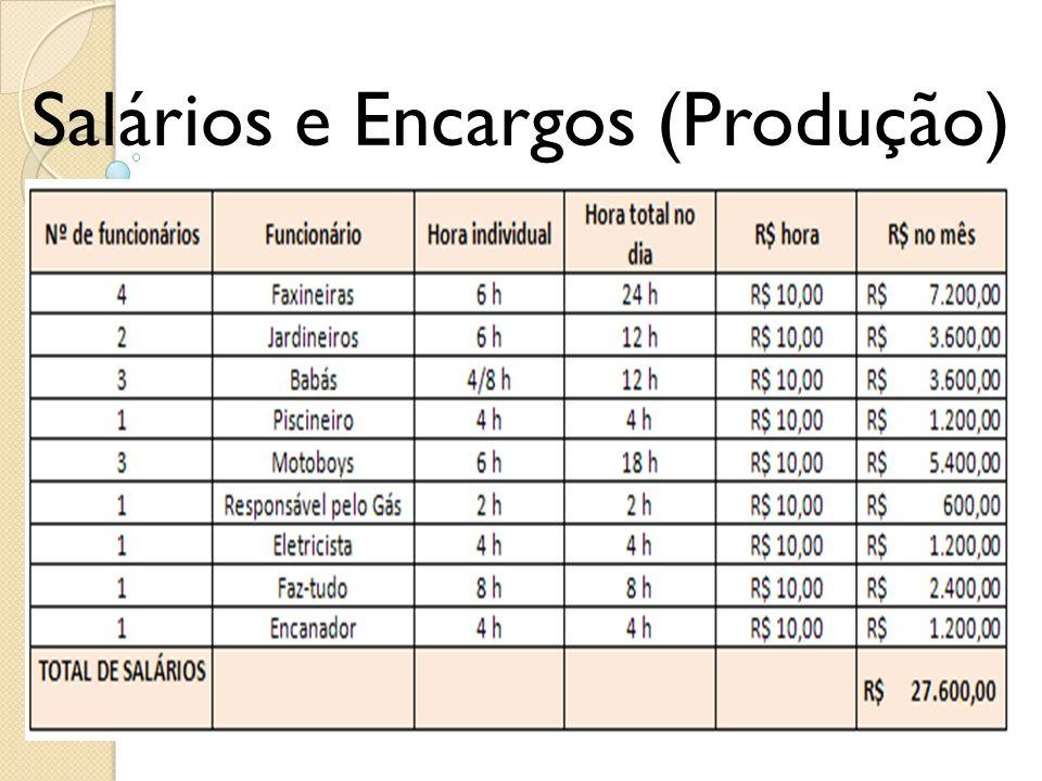 Salários e Encargos (Produção)
