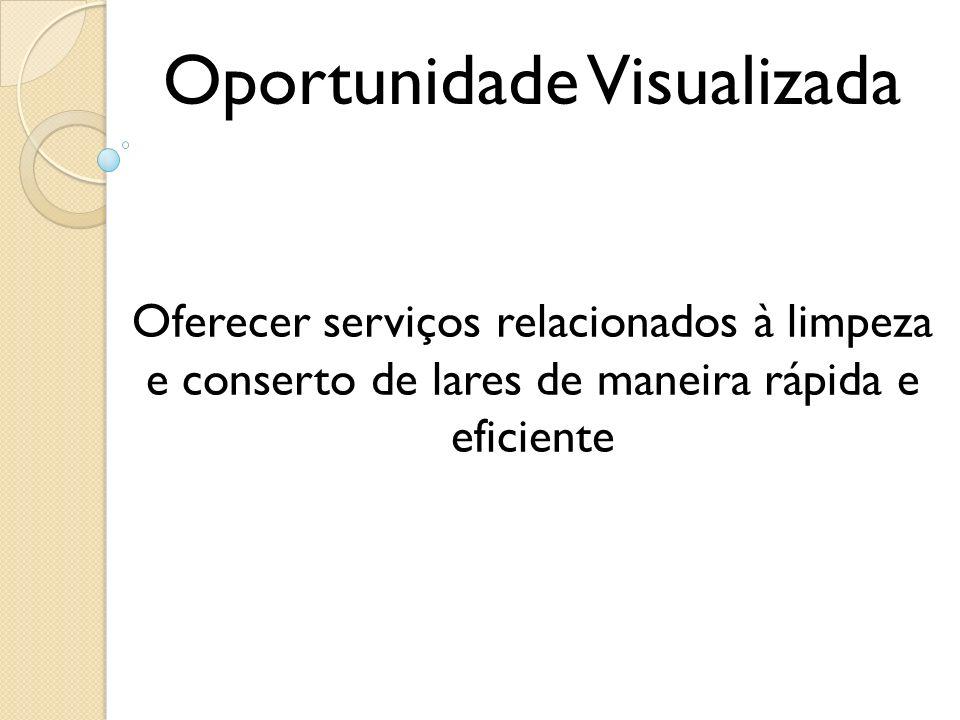Oportunidade Visualizada