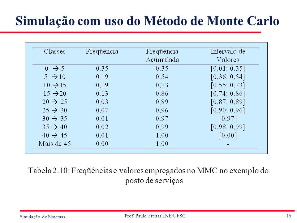 Simulação com uso do Método de Monte Carlo
