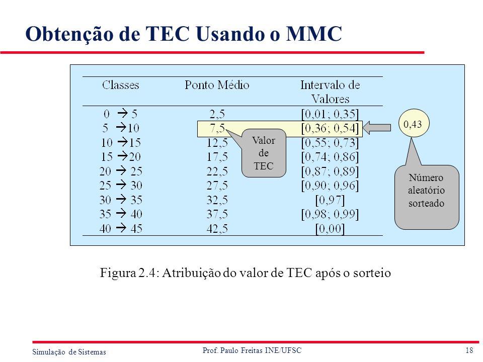 Obtenção de TEC Usando o MMC