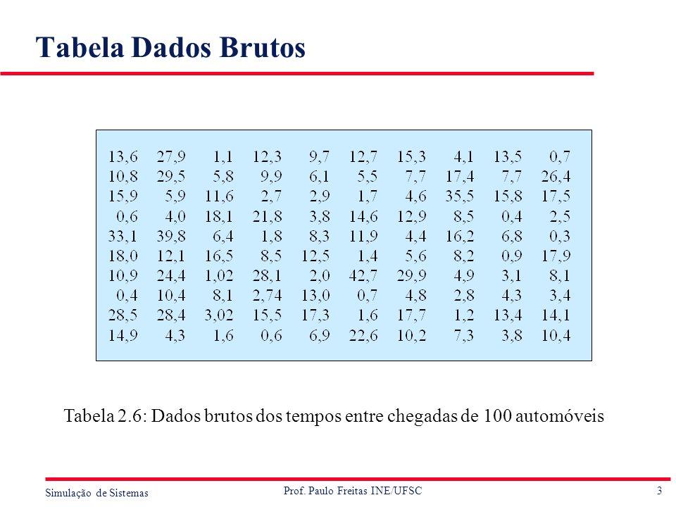 Tabela Dados Brutos Tabela 2.6: Dados brutos dos tempos entre chegadas de 100 automóveis