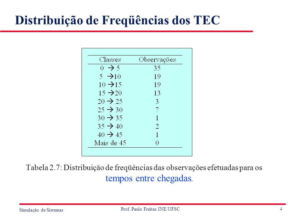 Distribuição de Freqüências dos TEC