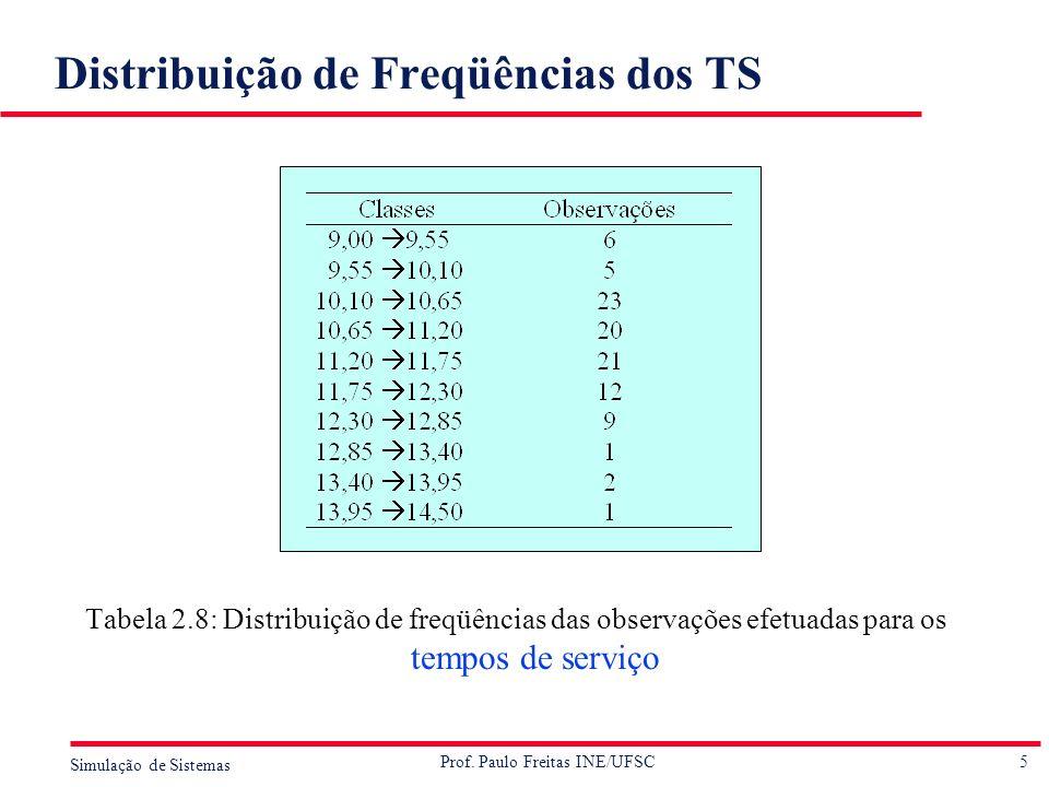 Distribuição de Freqüências dos TS
