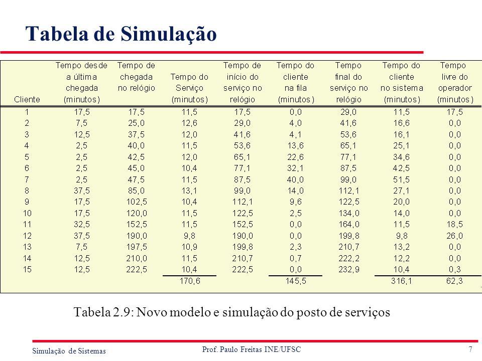 Tabela de Simulação Tabela 2.9: Novo modelo e simulação do posto de serviços