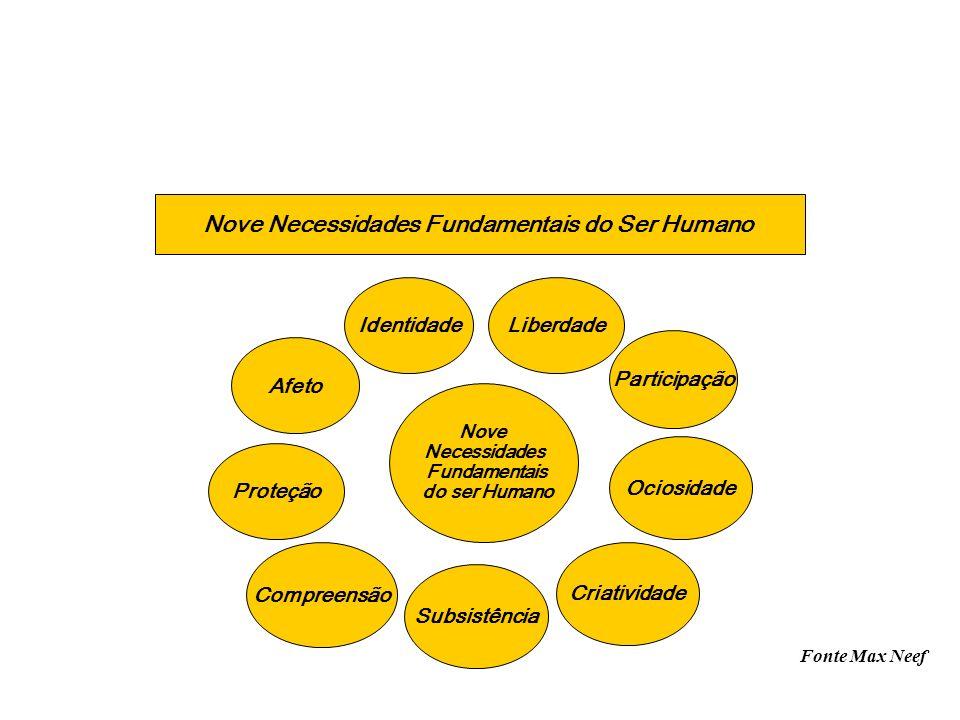 Nove Necessidades Fundamentais do Ser Humano