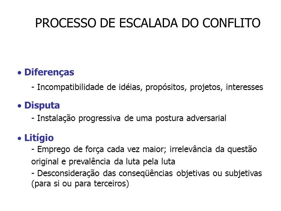 PROCESSO DE ESCALADA DO CONFLITO